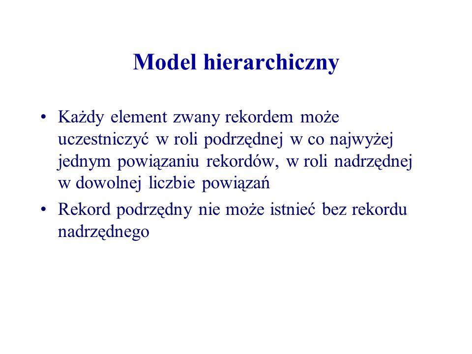 Model hierarchiczny Każdy element zwany rekordem może uczestniczyć w roli podrzędnej w co najwyżej jednym powiązaniu rekordów, w roli nadrzędnej w dow