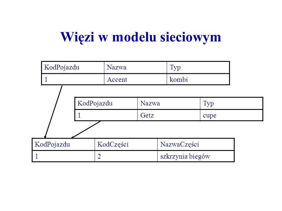 Więzi w modelu sieciowym KodPojazduNazwaTyp 1Accentkombi KodPojazduNazwaTyp 1Getzcupe KodPojazduKodCzęściNazwaCzęści 12szkrzynia biegów