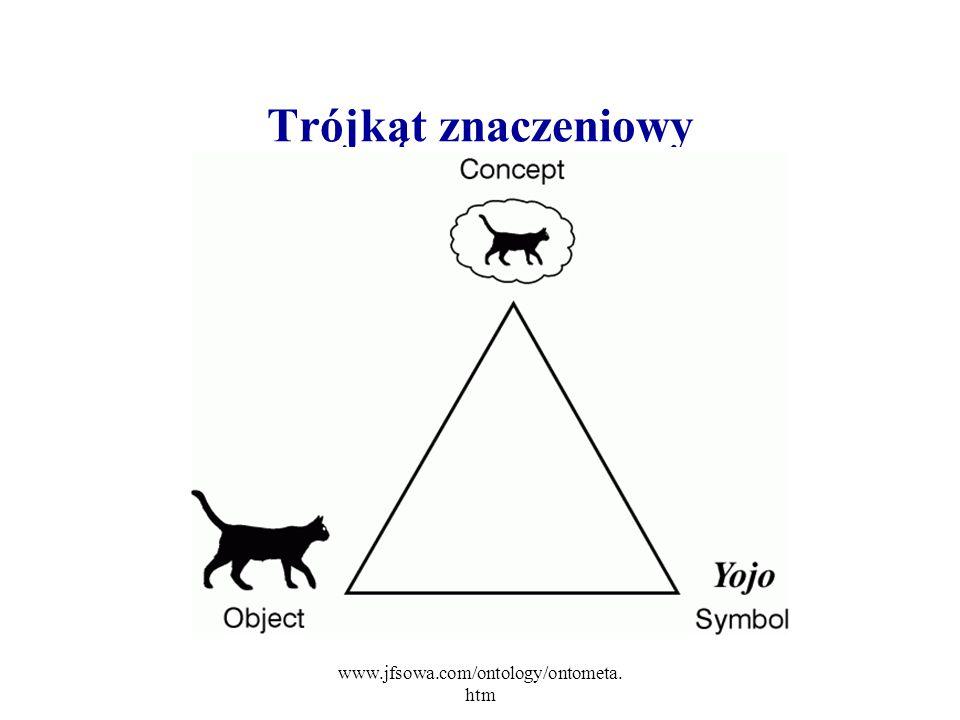 www.jfsowa.com/ontology/ontometa. htm Trójkąt znaczeniowy