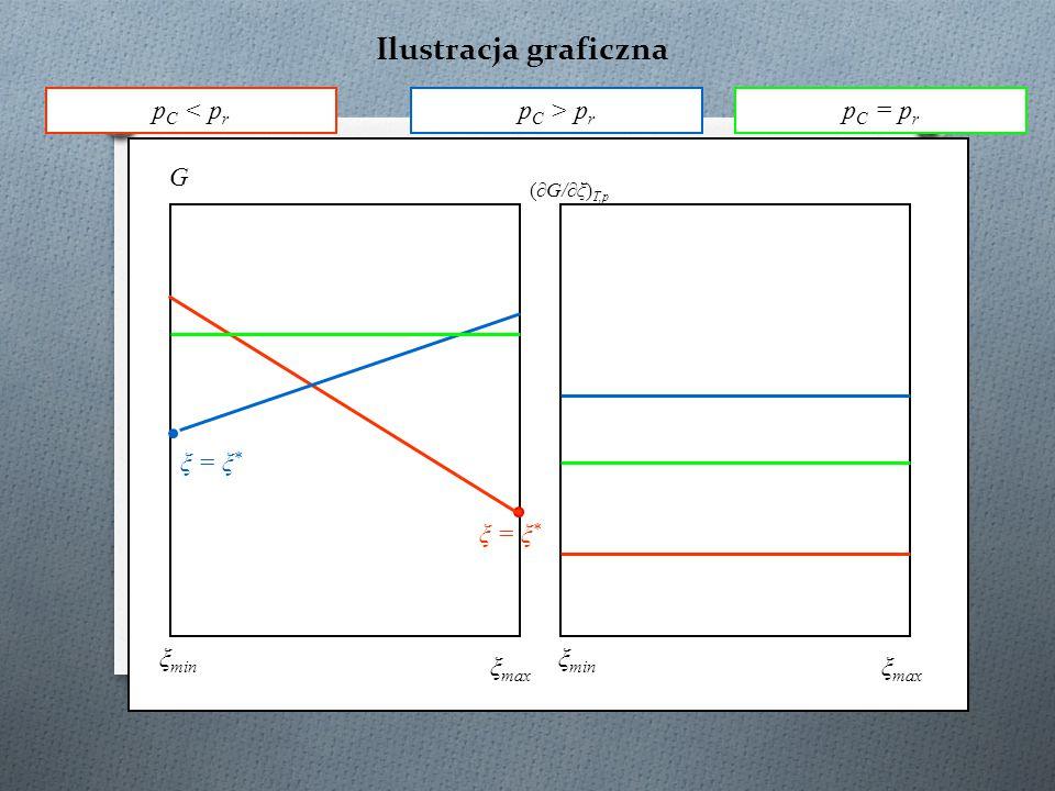 Równanie Gibbsa-Duhema-Margulesa (2) – układ dwuskładnikowy Związki pomiędzy współczynnikami aktywności są takie same jak między wielkościami molowymi cząstkowymi.