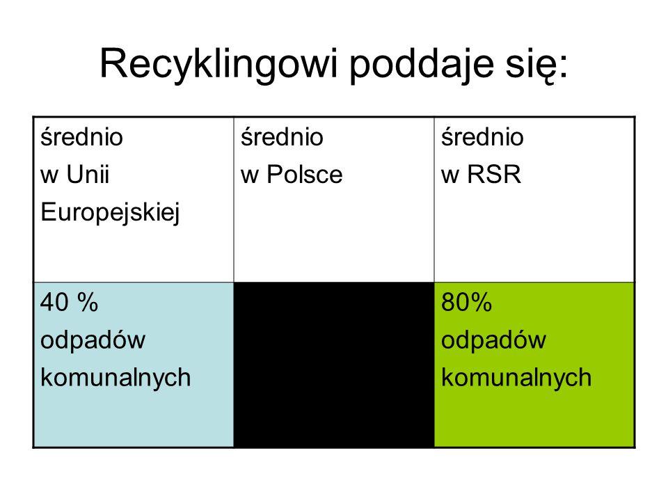 Recyklingowi poddaje się: średnio w Unii Europejskiej średnio w Polsce średnio w RSR 40 % odpadów komunalnych 15 % odpadów komunalnych 80% odpadów kom