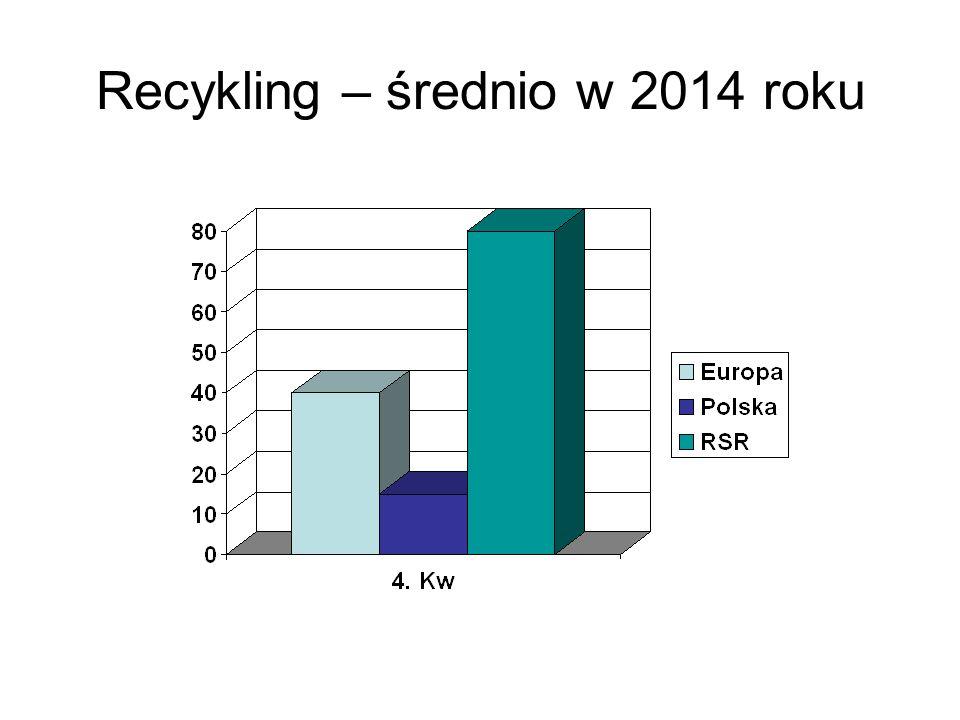 Recykling – średnio w 2014 roku