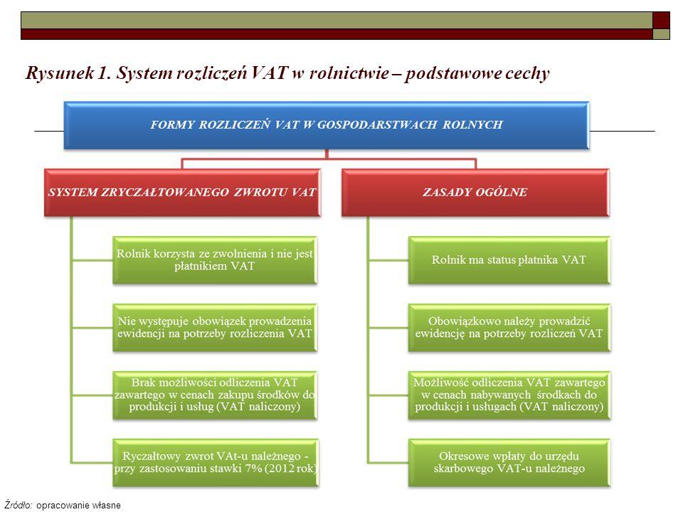 Rysunek 1. System rozliczeń VAT w rolnictwie – podstawowe cechy Źródło: opracowanie własne