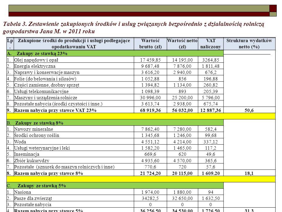 Tabela 3. Zestawienie zakupionych środków i usług związanych bezpośrednio z działalnością rolniczą gospodarstwa Jana M. w 2011 roku Lp. Zakupione środ