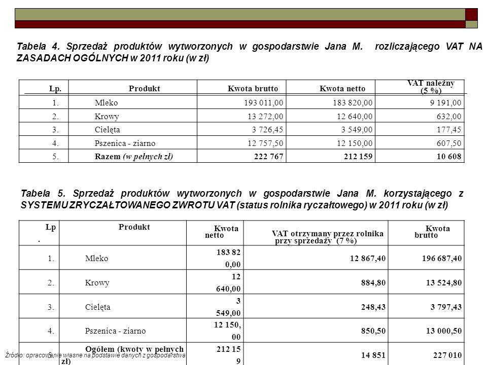 Tabela 4. Sprzedaż produktów wytworzonych w gospodarstwie Jana M. rozliczającego VAT NA ZASADACH OGÓLNYCH w 2011 roku (w zł) Lp.ProduktKwota bruttoKwo