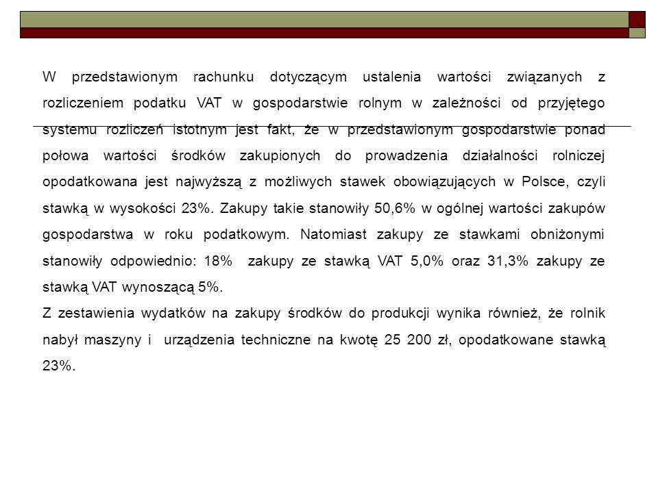 W przedstawionym rachunku dotyczącym ustalenia wartości związanych z rozliczeniem podatku VAT w gospodarstwie rolnym w zależności od przyjętego system