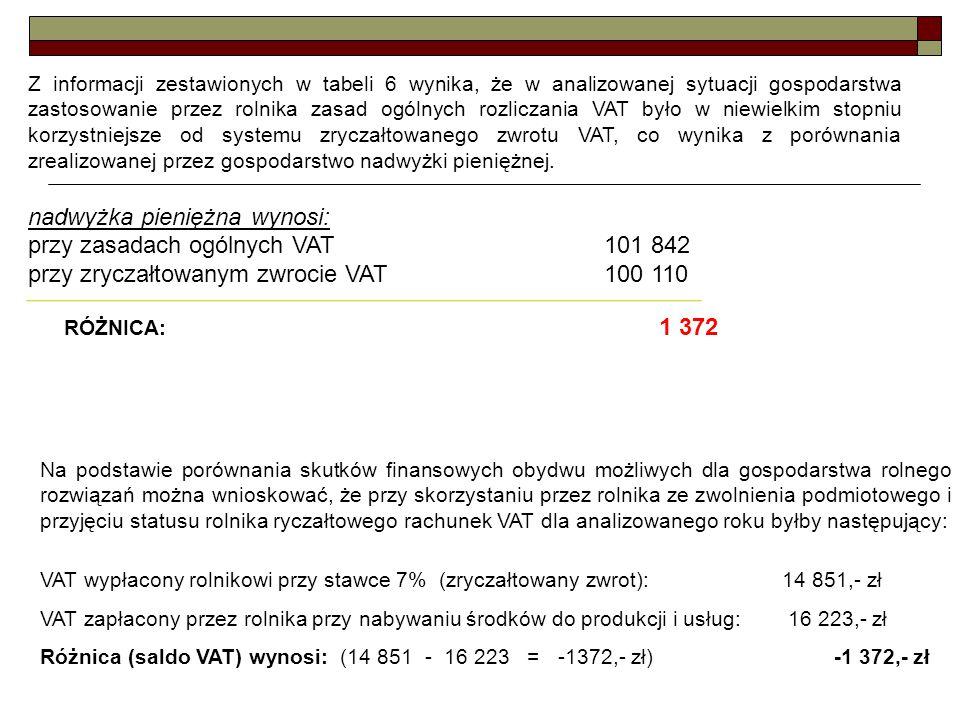 Z informacji zestawionych w tabeli 6 wynika, że w analizowanej sytuacji gospodarstwa zastosowanie przez rolnika zasad ogólnych rozliczania VAT było w niewielkim stopniu korzystniejsze od systemu zryczałtowanego zwrotu VAT, co wynika z porównania zrealizowanej przez gospodarstwo nadwyżki pieniężnej.