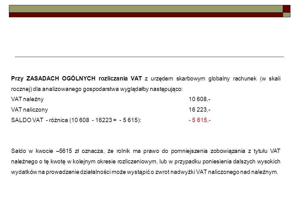 Przy ZASADACH OGÓLNYCH rozliczania VAT z urzędem skarbowym globalny rachunek (w skali rocznej) dla analizowanego gospodarstwa wyglądałby następująco: VAT należny 10 608,- VAT naliczony 16 223,- SALDO VAT - różnica (10 608 - 16223 = - 5 615): - 5 615,- Saldo w kwocie –5615 zł oznacza, że rolnik ma prawo do pomniejszenia zobowiązania z tytułu VAT należnego o tę kwotę w kolejnym okresie rozliczeniowym, lub w przypadku poniesienia dalszych wysokich wydatków na prowadzenie działalności może wystąpić o zwrot nadwyżki VAT naliczonego nad należnym.