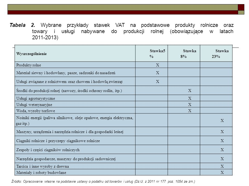 Wyszczególnienie Stawka5 % Stawka 8% Stawka 23% Produkty rolneX Materiał siewny i hodowlany, pasze, sadzonki do nasadzeńX Usługi związane z rolnictwem oraz chowem i hodowlą zwierzątX Środki do produkcji rolnej (nawozy, środki ochrony roślin, itp.)X Usługi agroturystyczneX Usługi weterynaryjneX Woda, wyroby torfoweX Nośniki energii (paliwa silnikowe, oleje opałowe, energia elektryczna, gaz itp.) X Maszyny, urządzenia i narzędzia rolnicze i dla gospodarki leśnejX Ciągniki rolnicze i przyczepy ciągnikowe rolniczeX Zespoły i części ciągników rolniczychX Narzędzia gospodarcze, maszyny do produkcji sadowniczejX Tarcica i inne wyroby z drewnaX Materiały i roboty budowlaneX Tabela 2.