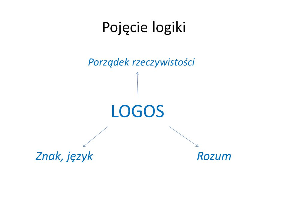 Pojęcie logiki LOGOS Znak, językRozum Porządek rzeczywistości