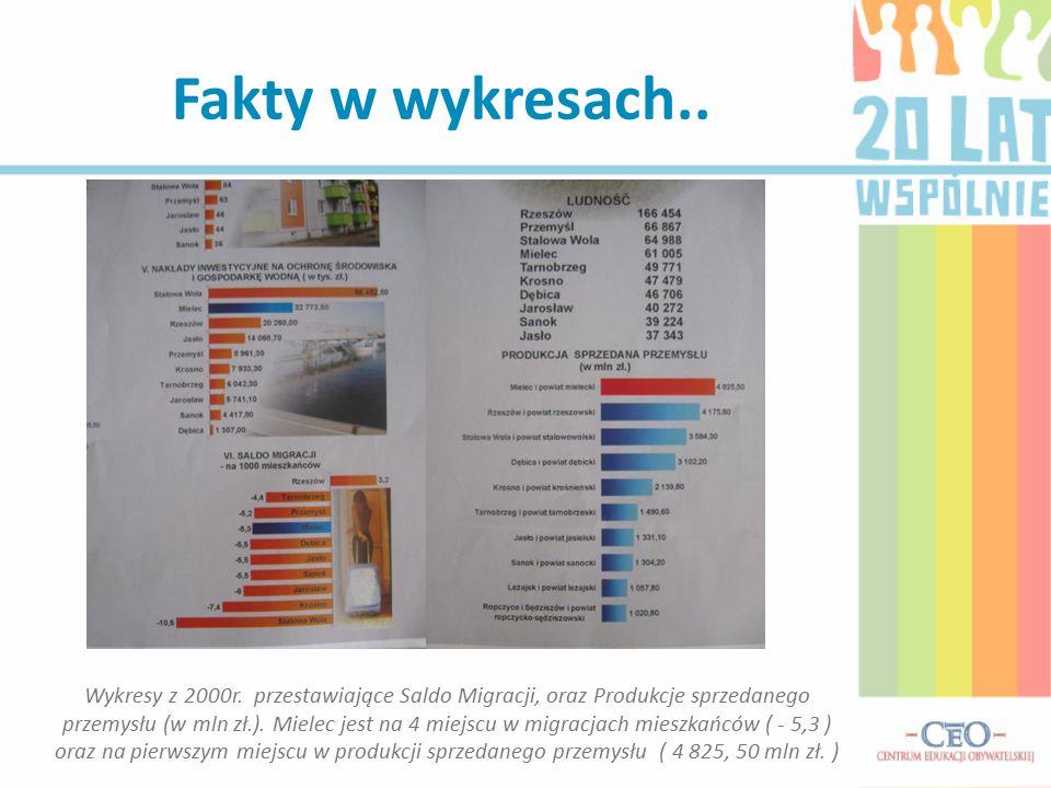 Fakty w wykresach.. Wykresy z 2000r. przestawiające Saldo Migracji, oraz Produkcje sprzedanego przemysłu (w mln zł.). Mielec jest na 4 miejscu w migra