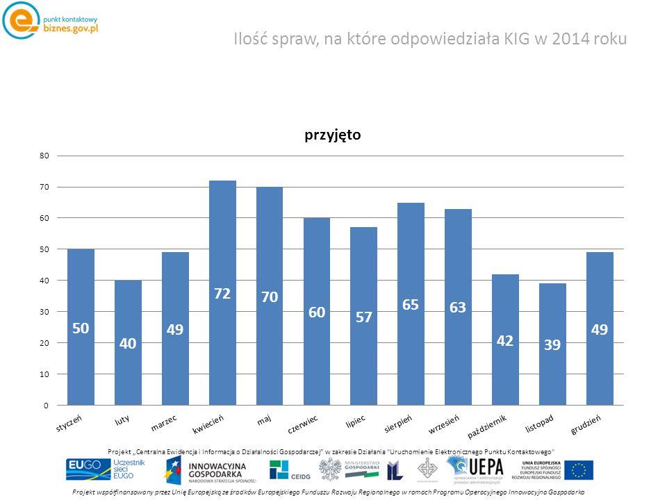 """Ilość spraw, na które odpowiedziała KIG w 2014 roku Projekt współfinansowany przez Unię Europejską ze środków Europejskiego Funduszu Rozwoju Regionalnego w ramach Programu Operacyjnego Innowacyjna Gospodarka Projekt """"Centralna Ewidencja i Informacja o Działalności Gospodarczej w zakresie Działania Uruchomienie Elektronicznego Punktu Kontaktowego"""