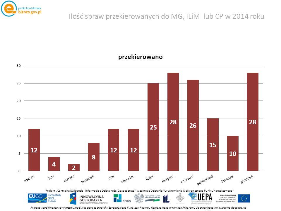 """Ilość spraw przekierowanych do MG, ILiM lub CP w 2014 roku Projekt współfinansowany przez Unię Europejską ze środków Europejskiego Funduszu Rozwoju Regionalnego w ramach Programu Operacyjnego Innowacyjna Gospodarka Projekt """"Centralna Ewidencja i Informacja o Działalności Gospodarczej w zakresie Działania Uruchomienie Elektronicznego Punktu Kontaktowego"""