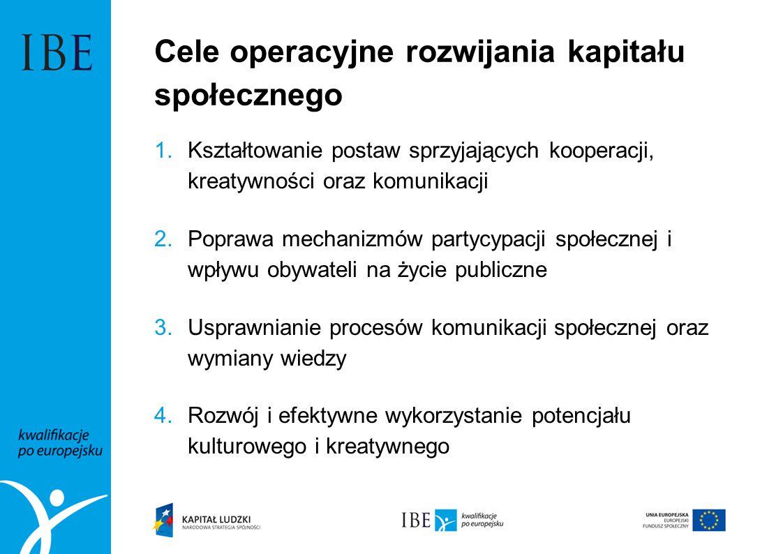 Cele operacyjne rozwijania kapitału społecznego 1.Kształtowanie postaw sprzyjających kooperacji, kreatywności oraz komunikacji 2.Poprawa mechanizmów p