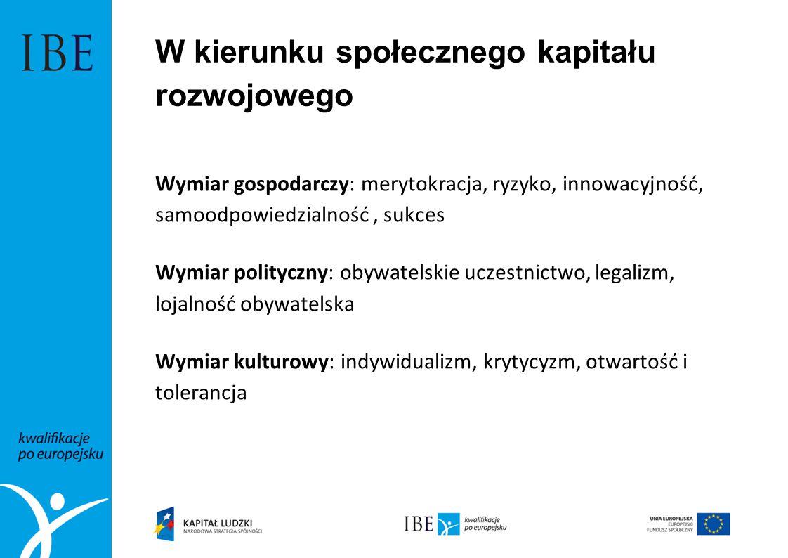 W kierunku społecznego kapitału rozwojowego Wymiar gospodarczy: merytokracja, ryzyko, innowacyjność, samoodpowiedzialność, sukces Wymiar polityczny: o