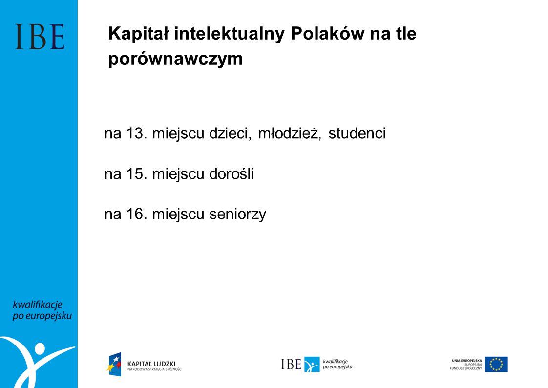 Kapitał intelektualny Polaków na tle porównawczym na 13. miejscu dzieci, młodzież, studenci na 15. miejscu dorośli na 16. miejscu seniorzy