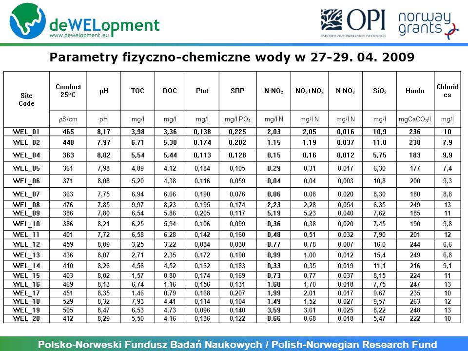 Polsko-Norweski Fundusz Badań Naukowych / Polish-Norwegian Research Fund Parametry fizyczno-chemiczne wody w 27-29. 04. 2009 Site Code Conduct 25 o C