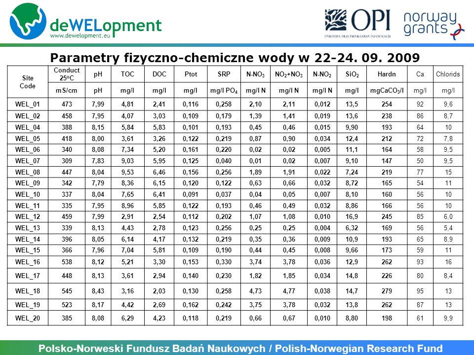Polsko-Norweski Fundusz Badań Naukowych / Polish-Norwegian Research Fund Site Code Conduct 25 o C pHTOCDOCPtotSRPN-NO 3 NO 2 +NO 3 N-NO 2 SiO 2 HardnCaChlorids mS/cmpHmg/l mg/l PO 4 mg/l N mg/lmgCaCO 3 /lmg/l WEL_014737,994,812,410,1160,2582,102,110,01213,5254929,6 WEL_024587,954,073,030,1090,1791,391,410,01913,6238868,7 WEL_043888,155,845,830,1010,1930,450,460,0159,901936410 WEL_054188,003,613,260,1220,2190,870,900,03412,4212727,8 WEL_063408,087,345,200,1610,2200,02 0,00511,1164589,5 WEL_073097,839,035,950,1250,0400,010,020,0079,10147509,5 WEL_084478,049,536,460,1560,2561,891,910,0227,242197715 WEL_093427,798,366,150,1200,1220,630,660,0328,721655411 WEL_103378,047,656,410,0910,0370,040,050,0078,101605610 WEL_113357,958,965,850,1220,1930,460,490,0328,861665610 WEL_124597,992,912,540,1120,2021,071,080,01016,9245856,0 WEL_133398,134,432,780,1230,2560,25 0,0046,32169565,4 WEL_143968,056,144,170,1320,2190,350,360,00910,9193658,9 WEL_153667,967,045,810,1090,1900,440,450,0089,661735911 WEL_165388,125,213,300,1530,3303,743,780,03612,92629316 WEL_174488,133,612,940,1400,2301,821,850,03414,8226808,4 WEL_185458,433,162,030,1300,2584,734,770,03814,72799513 WEL_195238,174,422,690,1620,2423,753,780,03213,82628713 WEL_203858,086,294,230,1180,2190,660,670,0108,80198619,9 Parametry fizyczno-chemiczne wody w 22-24.