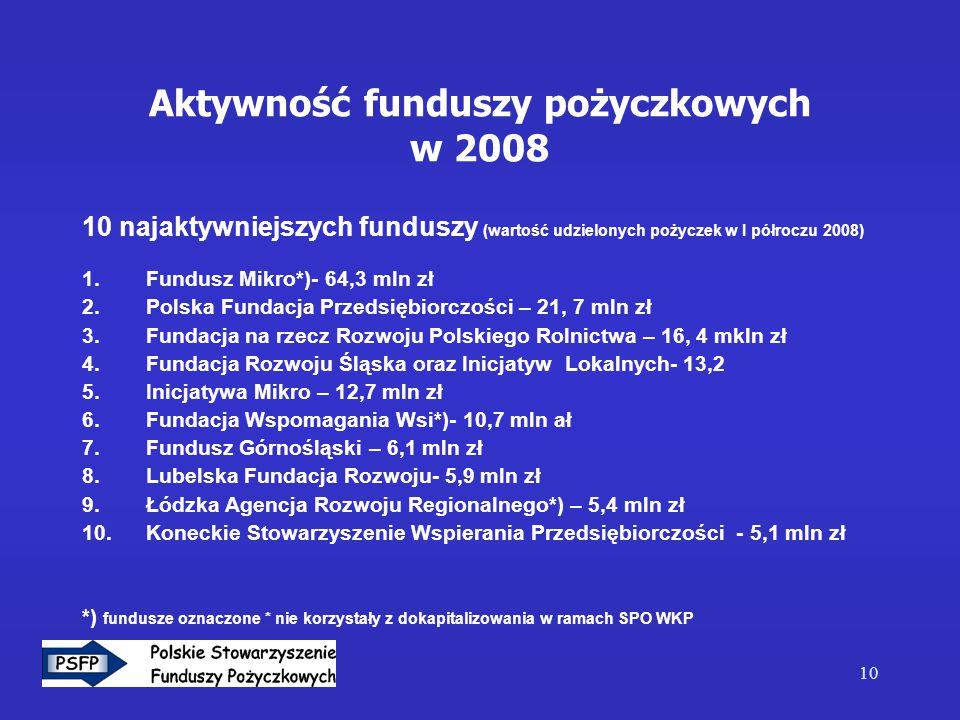 10 Aktywność funduszy pożyczkowych w 2008 10 najaktywniejszych funduszy (wartość udzielonych pożyczek w I półroczu 2008) 1.Fundusz Mikro*)- 64,3 mln z