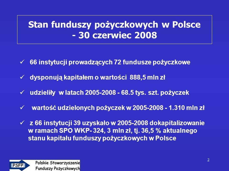 2 66 instytucji prowadzących 72 fundusze pożyczkowe dysponują kapitałem o wartości 888,5 mln zł udzieliły w latach 2005-2008 - 68.5 tys. szt. pożyczek