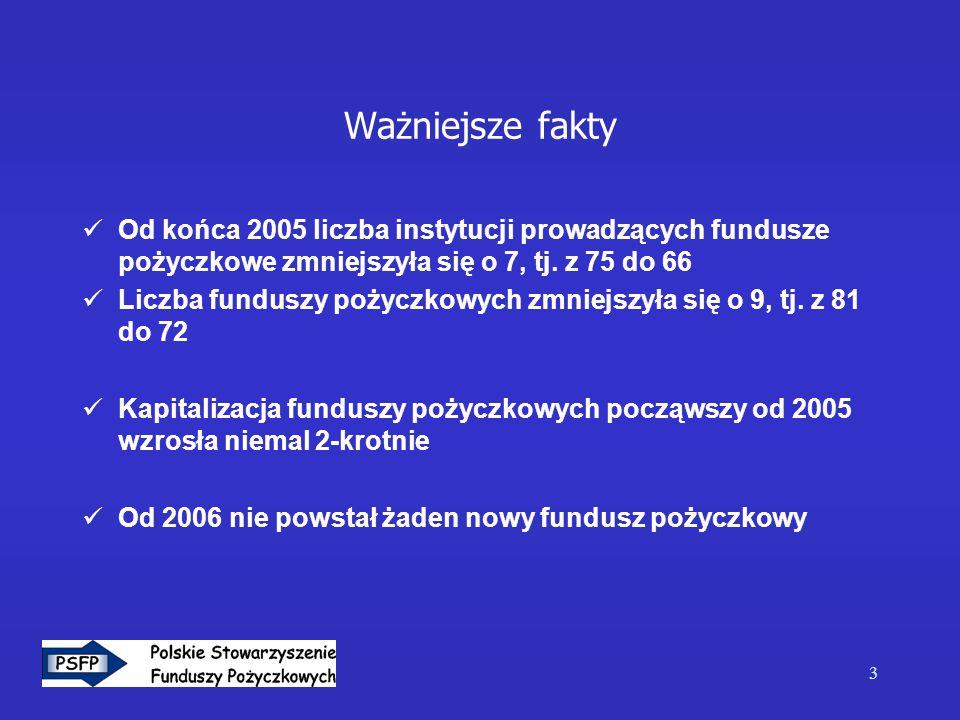 3 Ważniejsze fakty Od końca 2005 liczba instytucji prowadzących fundusze pożyczkowe zmniejszyła się o 7, tj. z 75 do 66 Liczba funduszy pożyczkowych z