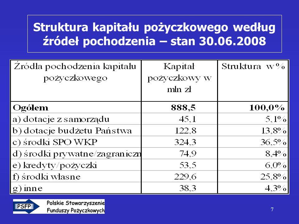 7 Struktura kapitału pożyczkowego według źródeł pochodzenia – stan 30.06.2008