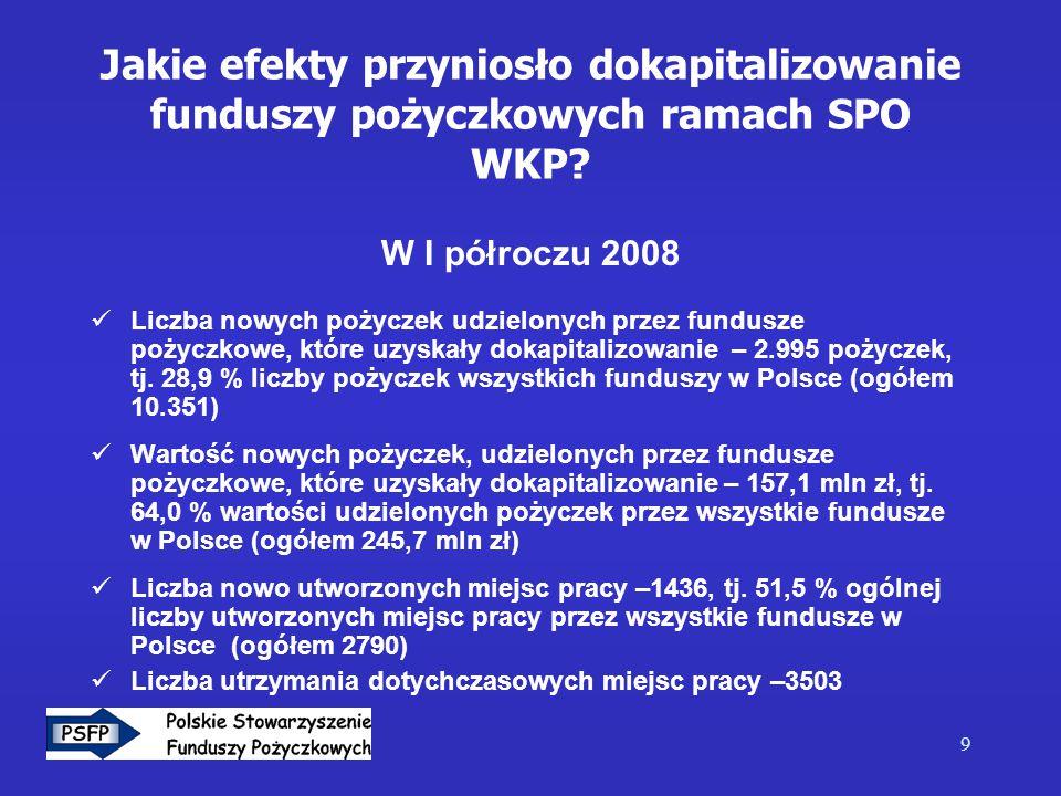 10 Aktywność funduszy pożyczkowych w 2008 10 najaktywniejszych funduszy (wartość udzielonych pożyczek w I półroczu 2008) 1.Fundusz Mikro*)- 64,3 mln zł 2.Polska Fundacja Przedsiębiorczości – 21, 7 mln zł 3.Fundacja na rzecz Rozwoju Polskiego Rolnictwa – 16, 4 mkln zł 4.Fundacja Rozwoju Śląska oraz Inicjatyw Lokalnych- 13,2 5.Inicjatywa Mikro – 12,7 mln zł 6.Fundacja Wspomagania Wsi*)- 10,7 mln ał 7.Fundusz Górnośląski – 6,1 mln zł 8.Lubelska Fundacja Rozwoju- 5,9 mln zł 9.Łódzka Agencja Rozwoju Regionalnego*) – 5,4 mln zł 10.Koneckie Stowarzyszenie Wspierania Przedsiębiorczości - 5,1 mln zł *) fundusze oznaczone * nie korzystały z dokapitalizowania w ramach SPO WKP
