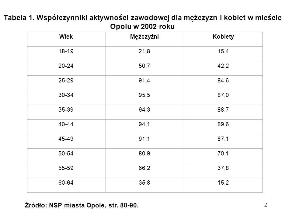 2 Tabela 1.