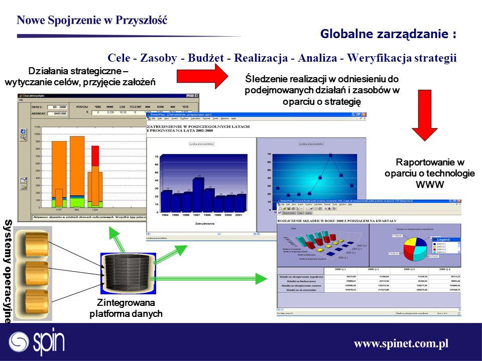 Globalne zarządzanie : Cele - Zasoby - Budżet - Realizacja - Analiza - Weryfikacja strategii Systemy operacyjne Zintegrowana platforma danych Działani