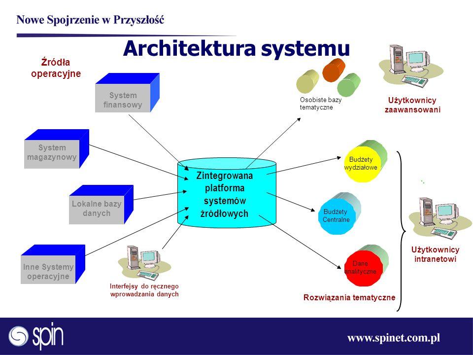 Architektura systemu Rozwiązania tematyczne Osobiste bazy tematyczne Budżety wydziałowe Inne Systemy operacyjne Lokalne bazy danych System magazynowy