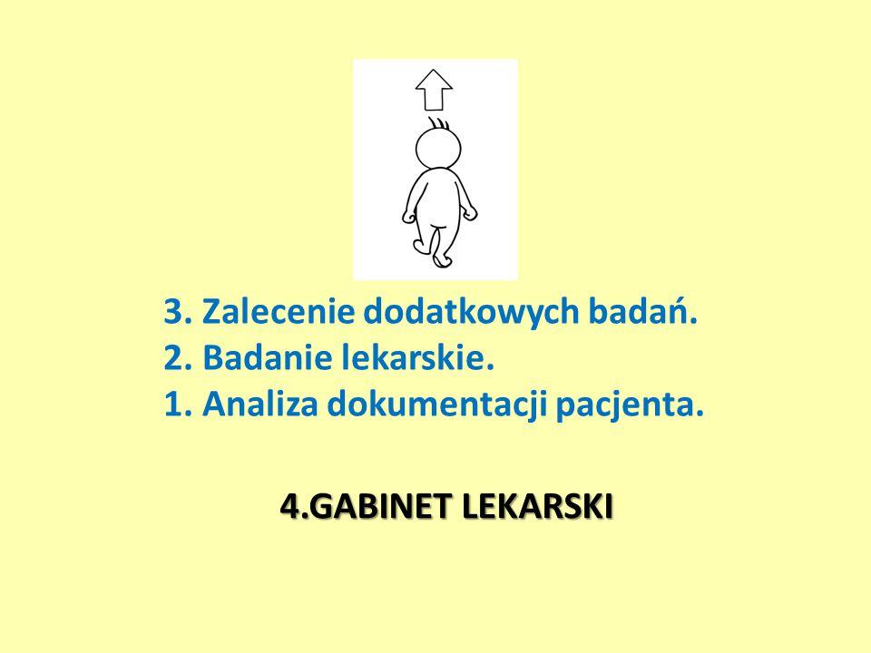 4.GABINET LEKARSKI 3. Zalecenie dodatkowych badań. 2. Badanie lekarskie. 1. Analiza dokumentacji pacjenta.