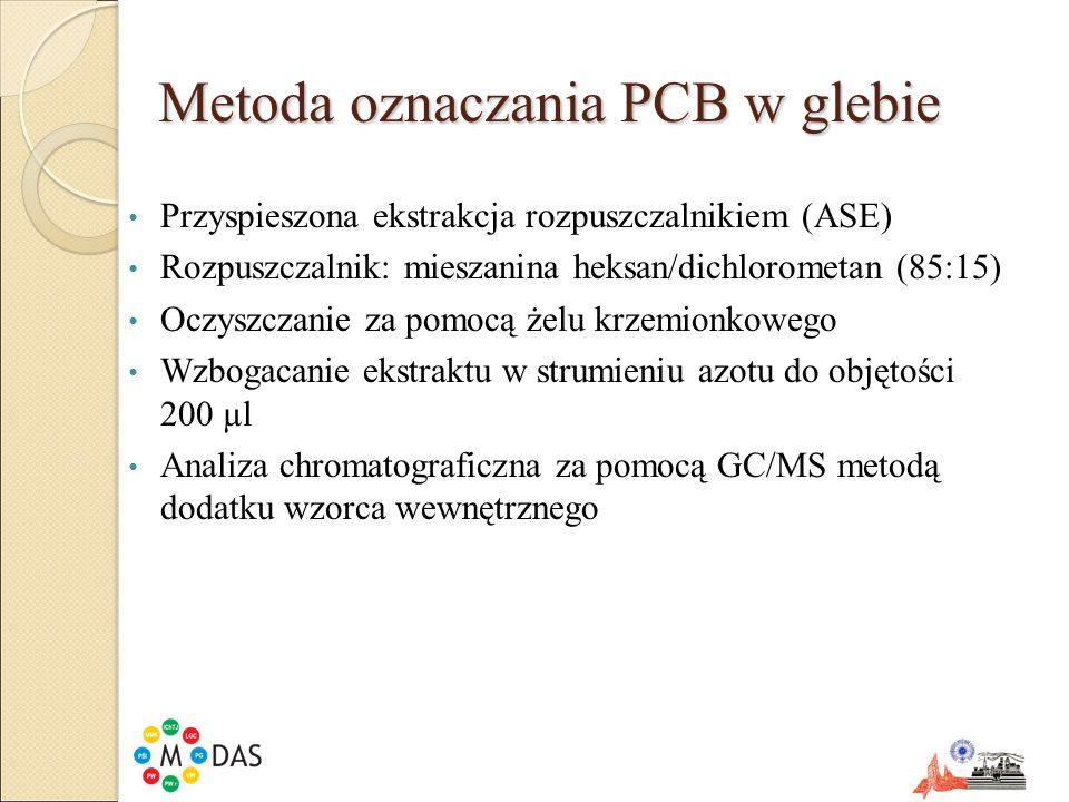 Metoda oznaczania PCB w glebie Przyspieszona ekstrakcja rozpuszczalnikiem (ASE) Rozpuszczalnik: mieszanina heksan/dichlorometan (85:15) Oczyszczanie z