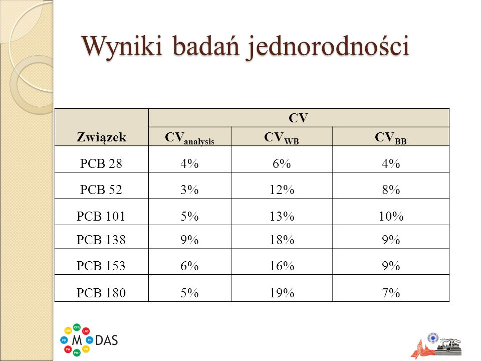 Wyniki badań jednorodności Związek CV CV analysis CV WB CV BB PCB 284%6%4% PCB 523%12%8% PCB 1015%13%10% PCB 1389%18%9% PCB 1536%16%9% PCB 1805%19%7%