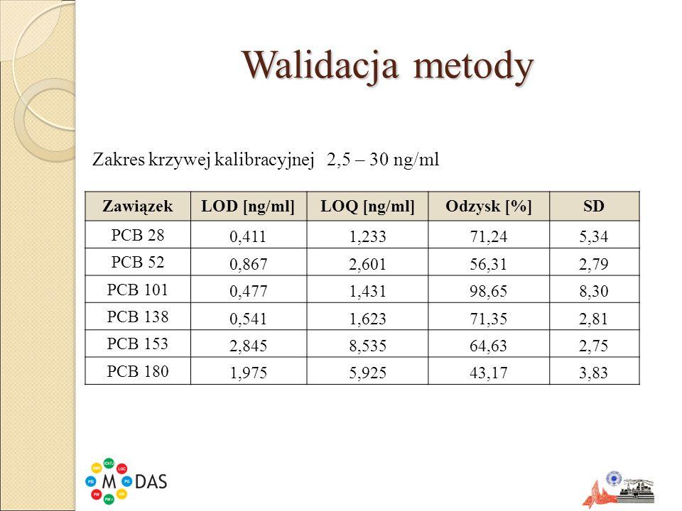 Walidacja metody ZawiązekLOD [ng/ml]LOQ [ng/ml]Odzysk [%]SD PCB 28 0,4111,23371,245,34 PCB 52 0,8672,60156,312,79 PCB 101 0,4771,43198,658,30 PCB 138