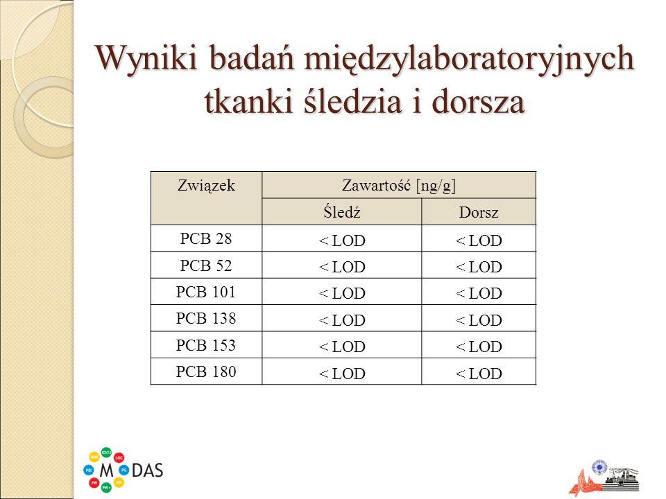 Wyniki badań międzylaboratoryjnych tkanki śledzia i dorsza ZwiązekZawartość [ng/g] ŚledźDorsz PCB 28 < LOD PCB 52 < LOD PCB 101 < LOD PCB 138 < LOD PC