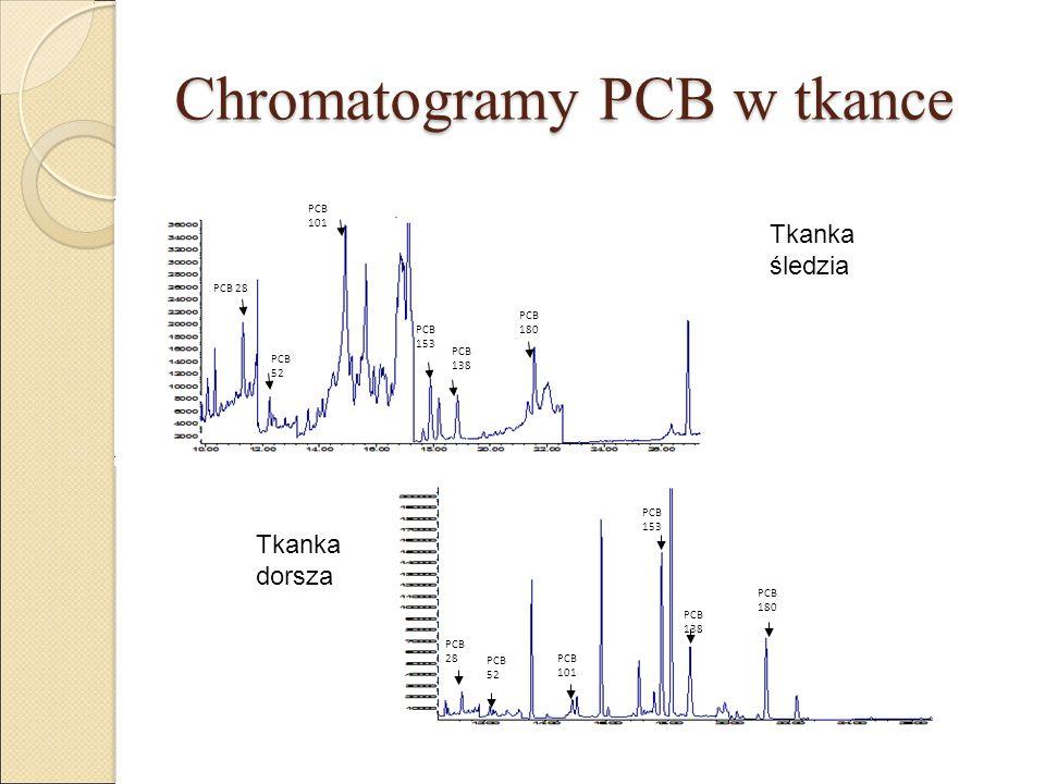 Chromatogramy PCB w tkance PCB 28 PCB 52 PCB 101 PCB 153 PCB 138 PCB 180 PCB 28 PCB 52 PCB 101 PCB 153 PCB 138 PCB 180 Tkanka śledzia Tkanka dorsza
