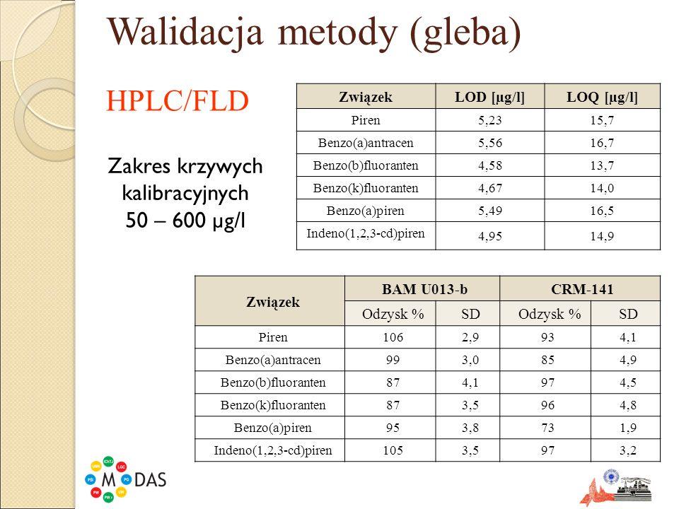 Walidacja metody (gleba) ZwiązekLOD [µg/l] LOQ [µg/l] Piren18,8 56,4 Benzo(a)antracen10,6 31,9 Benzo(b)fluoranten + Benzo(k)fluoranten 14,242,5 Benzo(a)piren25,6 76,8 Indeno(1,2,3-cd)piren 26,579,4 Zakres krzywej kalibracyjnej 50 (100) – 600 µg/l Związek BAM U013-bCRM-141 Odzysk %SD Odzysk %SD Piren923,2863,7 Benzo(a)antracen874,81152,2 Benzo(b)fluoranten + Benzo(k)fluoranten 1064,91075,7 Benzo(a)piren863,5701,9 Indeno(1,2,3-cd)piren95954,41144,1 GC/MS