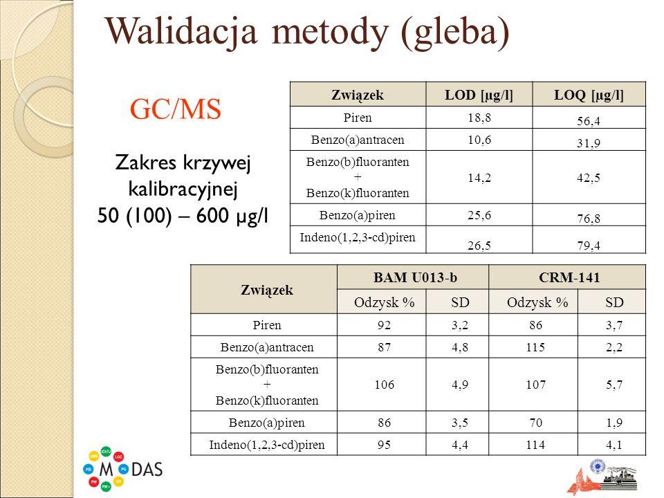 Walidacja metody (gleba) ZwiązekLOD [µg/l] LOQ [µg/l] Piren18,8 56,4 Benzo(a)antracen10,6 31,9 Benzo(b)fluoranten + Benzo(k)fluoranten 14,242,5 Benzo(