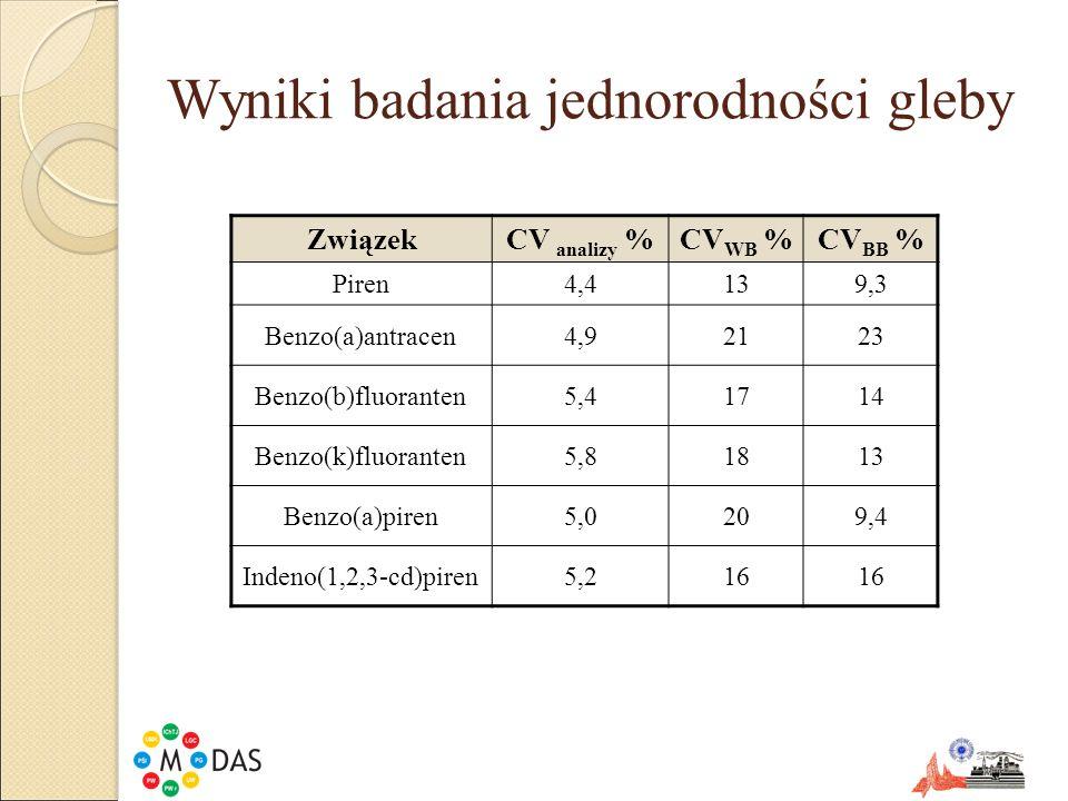 Wyniki badania jednorodności gleby ZwiązekCV analizy %CV WB %CV BB % Piren4,4139,3 Benzo(a)antracen4,92123 Benzo(b)fluoranten5,41714 Benzo(k)fluorante