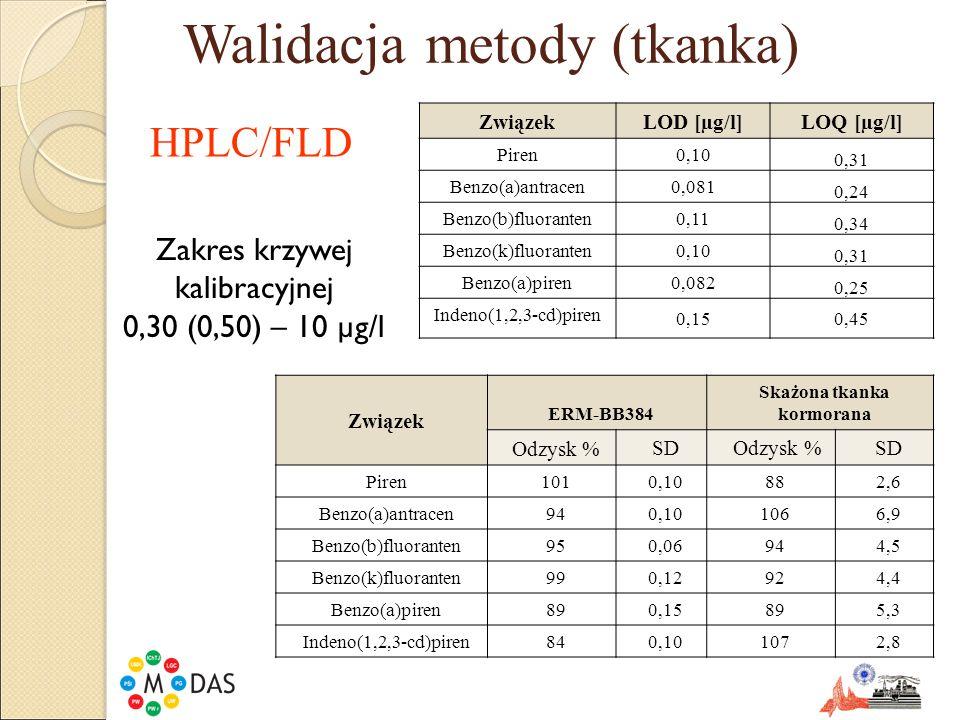 Walidacja metody (tkanka) ZwiązekLOD [µg/l] LOQ [µg/l] Piren0,10 0,31 Benzo(a)antracen0,081 0,24 Benzo(b)fluoranten0,11 0,34 Benzo(k)fluoranten0,10 0,