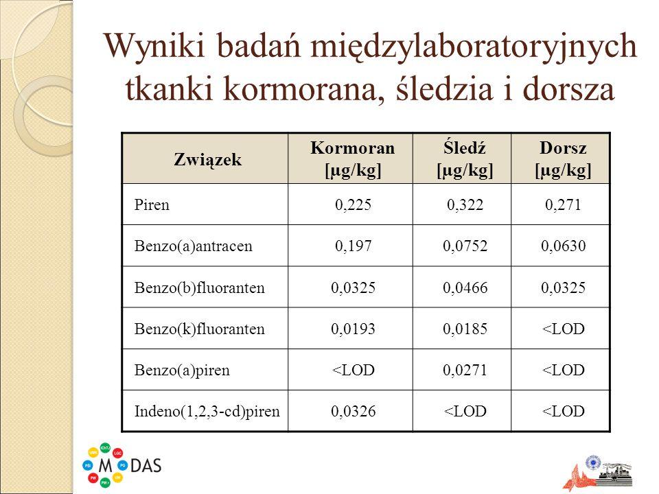 Związek Kormoran [µg/kg] Śledź [µg/kg] Dorsz [µg/kg] Piren0,2250,3220,271 Benzo(a)antracen0,1970,07520,0630 Benzo(b)fluoranten0,03250,04660,0325 Benzo