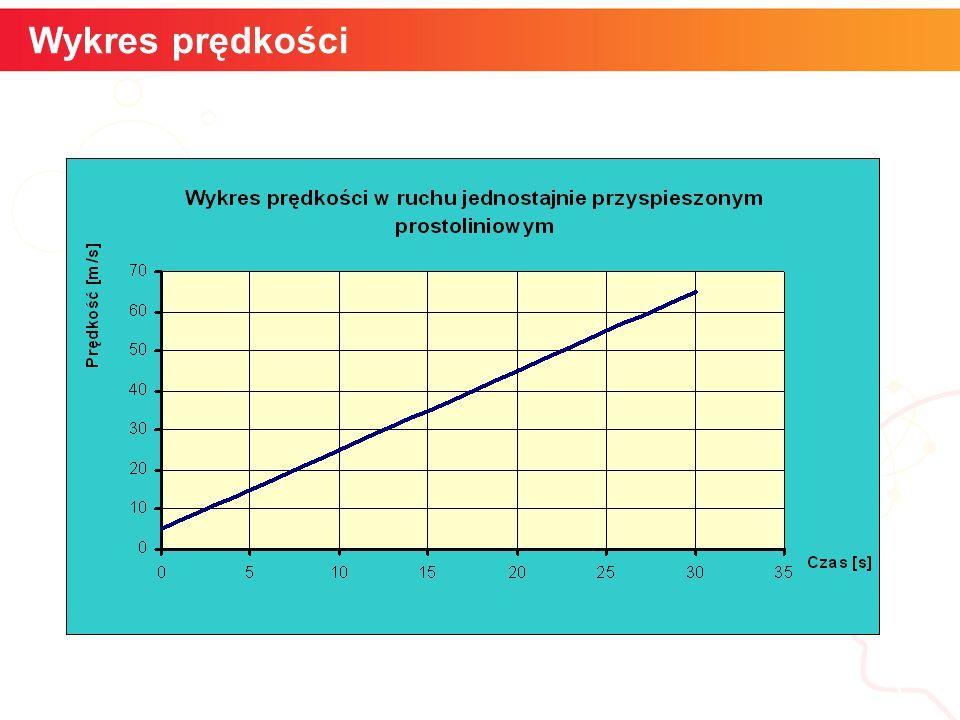 6 Wykres drogi