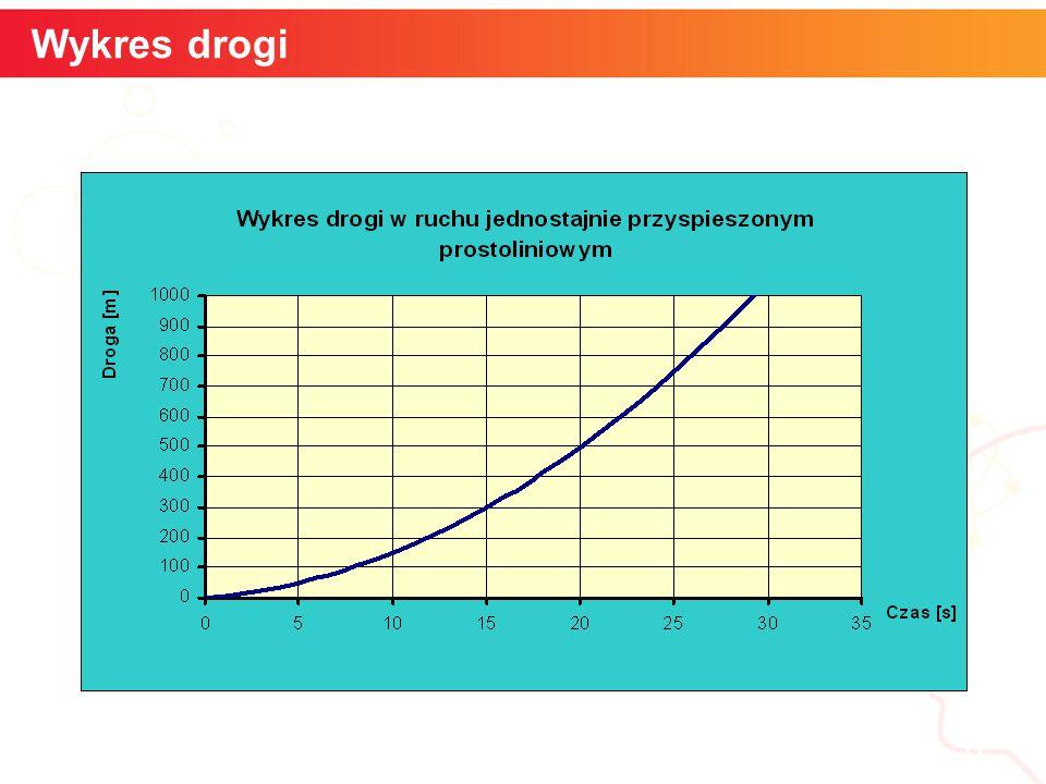 informatyka + 7 Szybkość kątowa Wykres przyspieszenia
