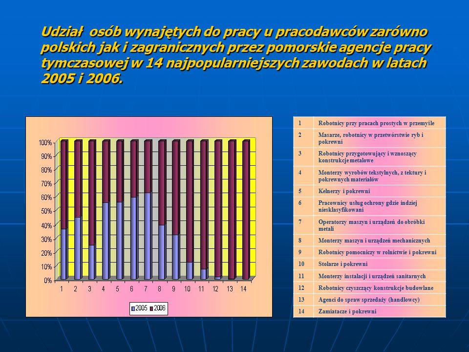 Udział osób wynajętych do pracy u pracodawców zarówno polskich jak i zagranicznych przez pomorskie agencje pracy tymczasowej w 14 najpopularniejszych zawodach w latach 2005 i 2006.