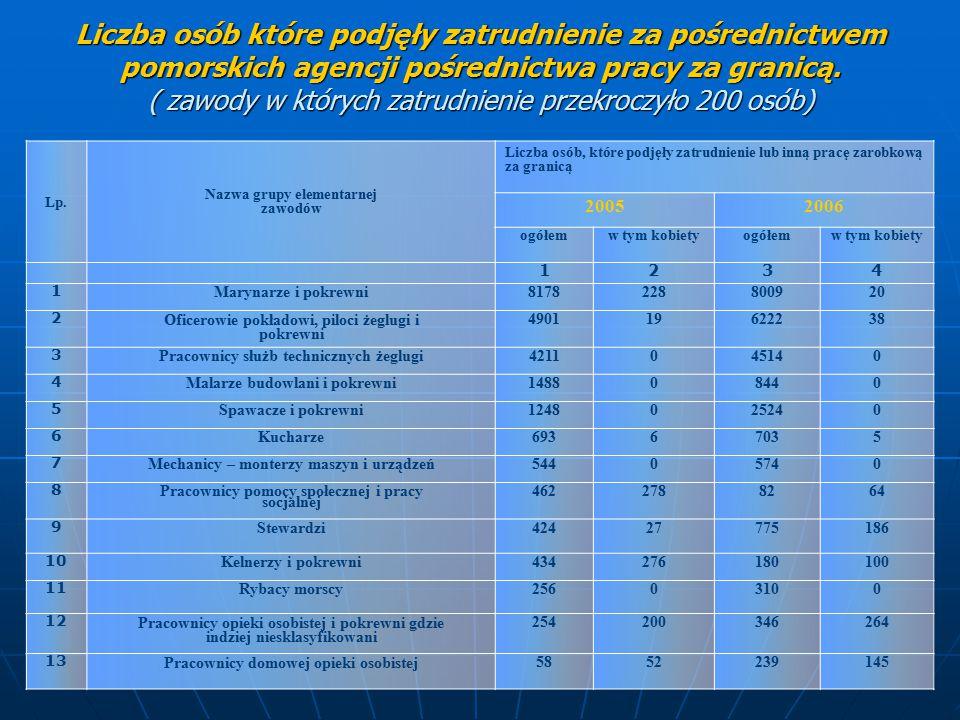 Udział osób zatrudnionych u pracodawców zagranicznych za pośrednictwem pomorskich agencji pośrednictwa pracy do pracy za granicą w 13 najpopularniejszych zawodach w latach 2005 i 2006.
