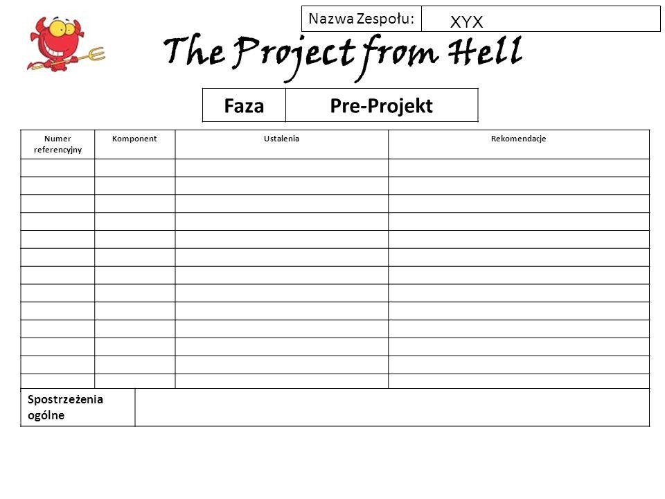 Nazwa Zespołu: The Project from Hell Numer referencyjny KomponentUstaleniaRekomendacje FazaZakres Spostrzeżenia ogólne XYX