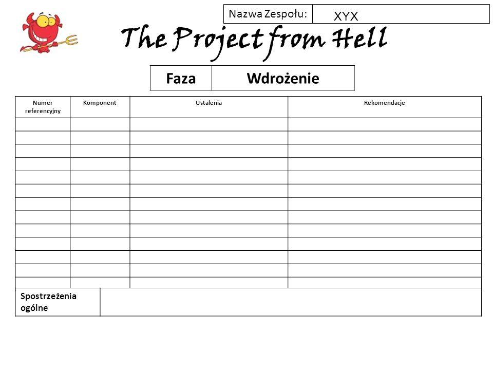 Nazwa Zespołu: The Project from Hell Podsumowanie kluczowych punktów całego projektu ? XYX