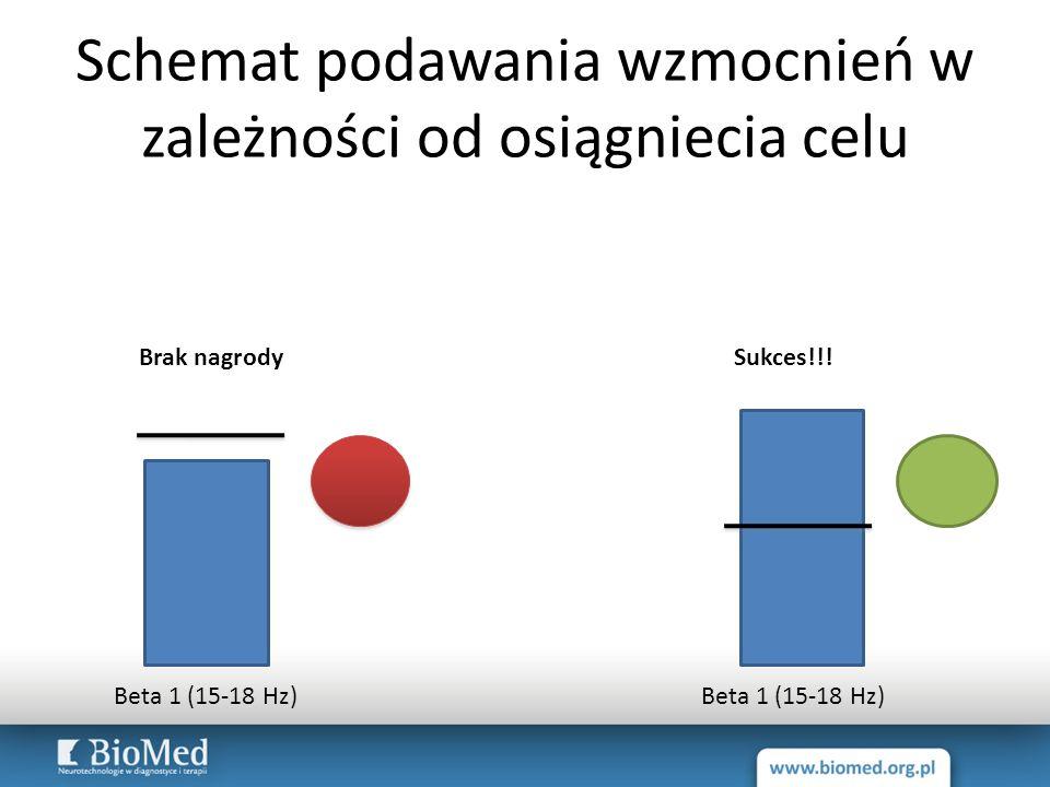 Schemat podawania wzmocnień w zależności od osiągniecia celu Beta 1 (15-18 Hz) Brak nagrodySukces!!!