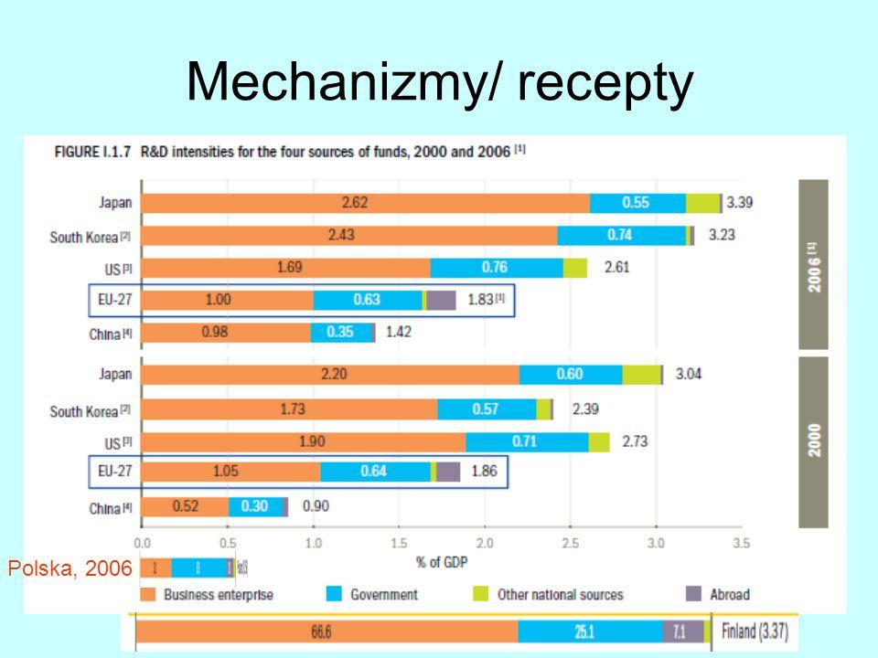 Mechanizmy/ recepty Polska, 2006