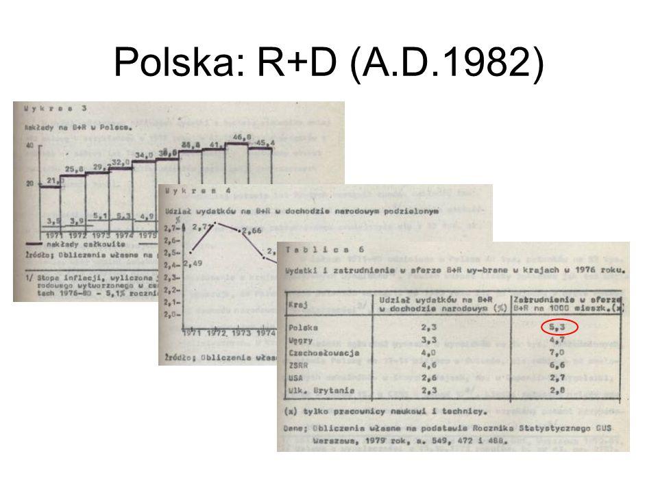 Polska: R+D (A.D.1982)